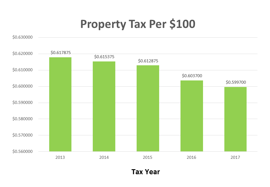 Tax Rate FY17-18