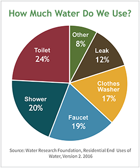 ws-ourwater-water-pie-chart-version-two_0
