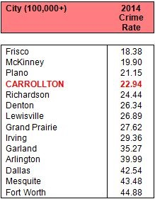 Crime Rates in Carrollton Remain Low | Carrollton Online
