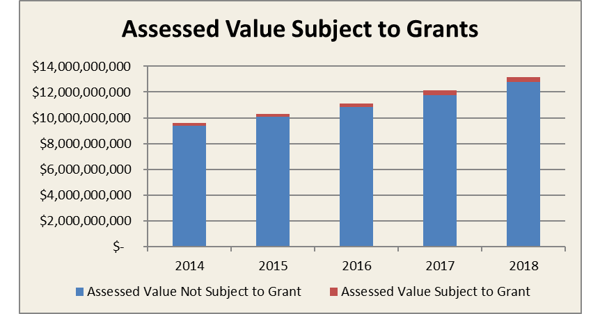 Accessed value subject to grants 2018