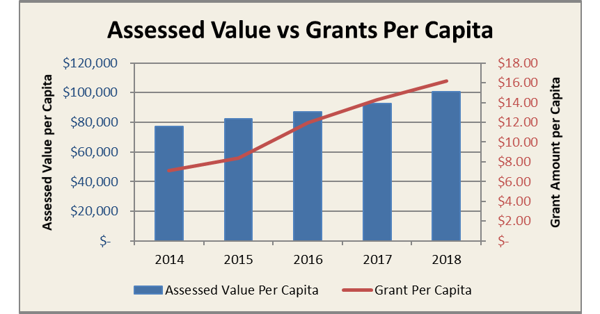 Assessed value subject to grants per capita 2018
