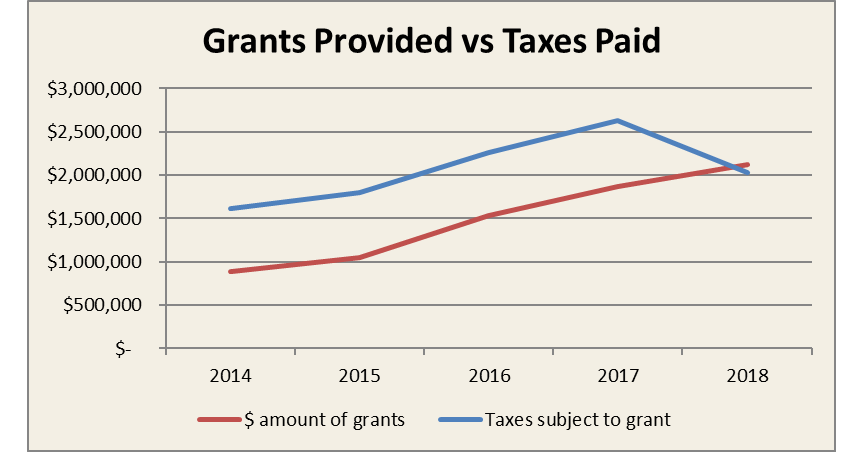 Grants provided vs taxes paid