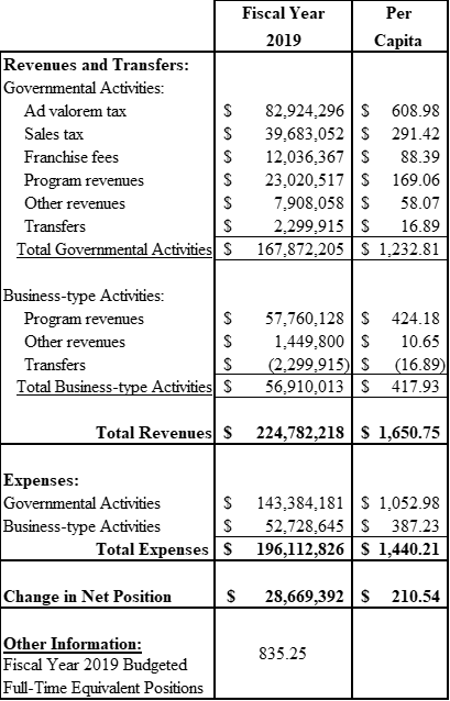 Revenues and Transfers FY19
