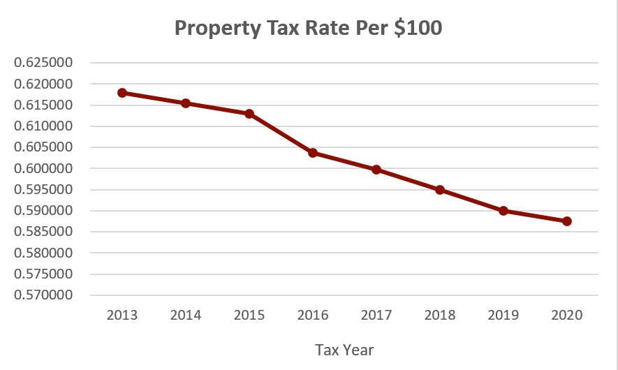 Tax-Rate-image